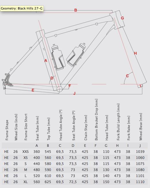 Black-Hills-27-G geometrija